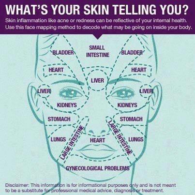 Skin Hormonal Area